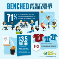 Why are fewer kids participating in sports?