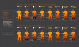 prison-rape-2015