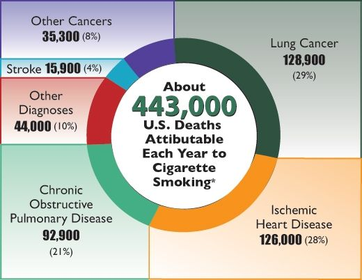 Banning Menthol Cigarettes The Disproportionate Effects
