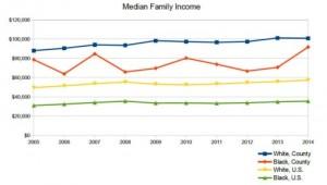 black-white-households-2016