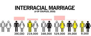 Interracial Marriage And The Ignorance Of Bigotry.