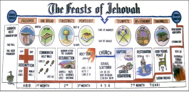 The Truth Of Genesis The Seven Feasts Of Yehovah Part 7f