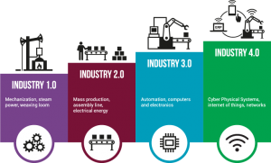 Industry 4.0.