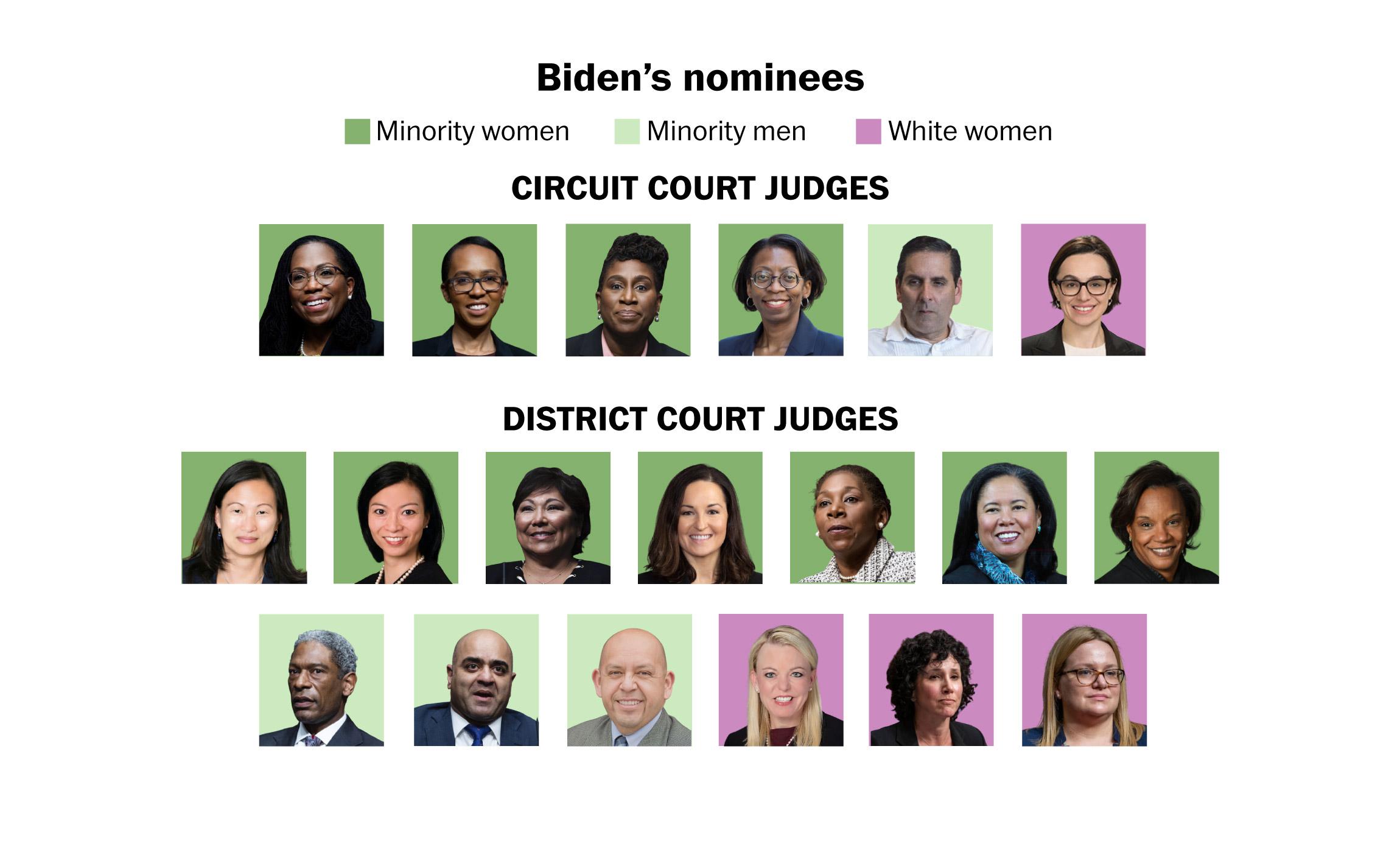JoeBiden2021-Judges
